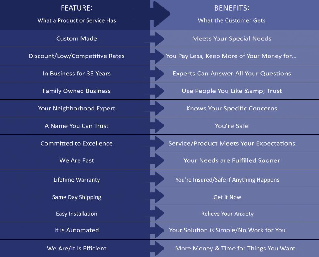 Features vs Benefits